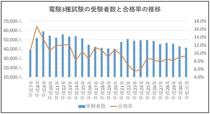 電験3種試験の受験者数と合格率の推移